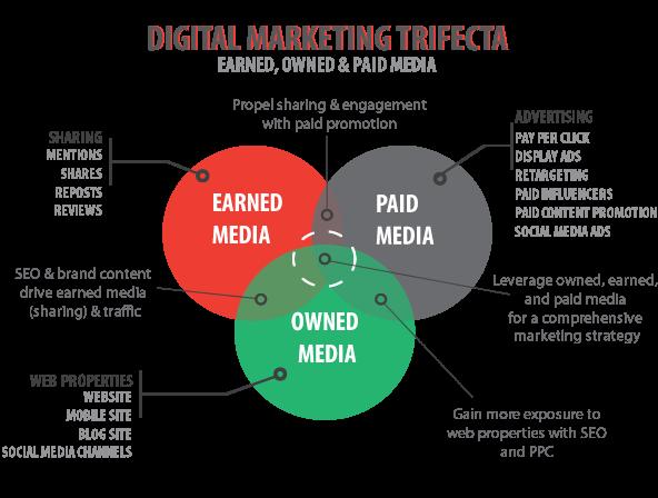 earned media e digital marketing trifecta