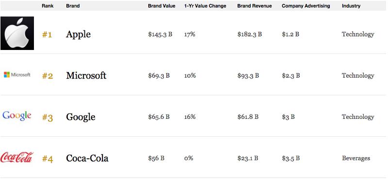 Brand community top value brands