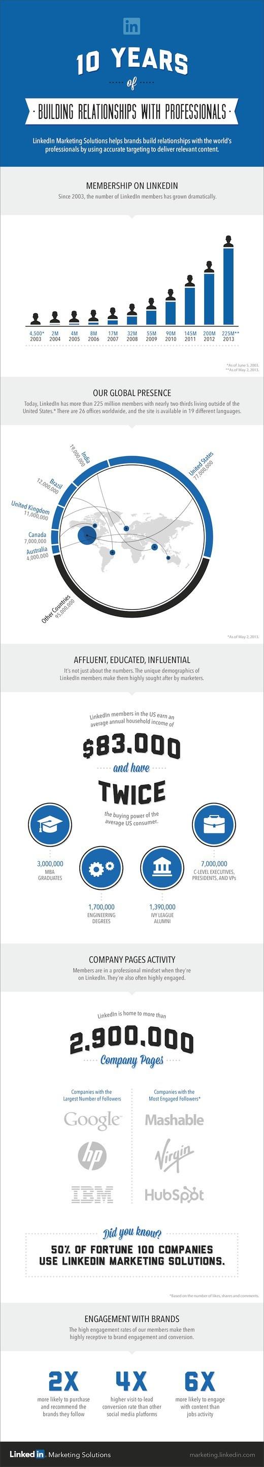 infografica - storytelling, LinkedIn