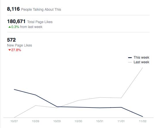 analisi pagina facebook martina dell'ombra