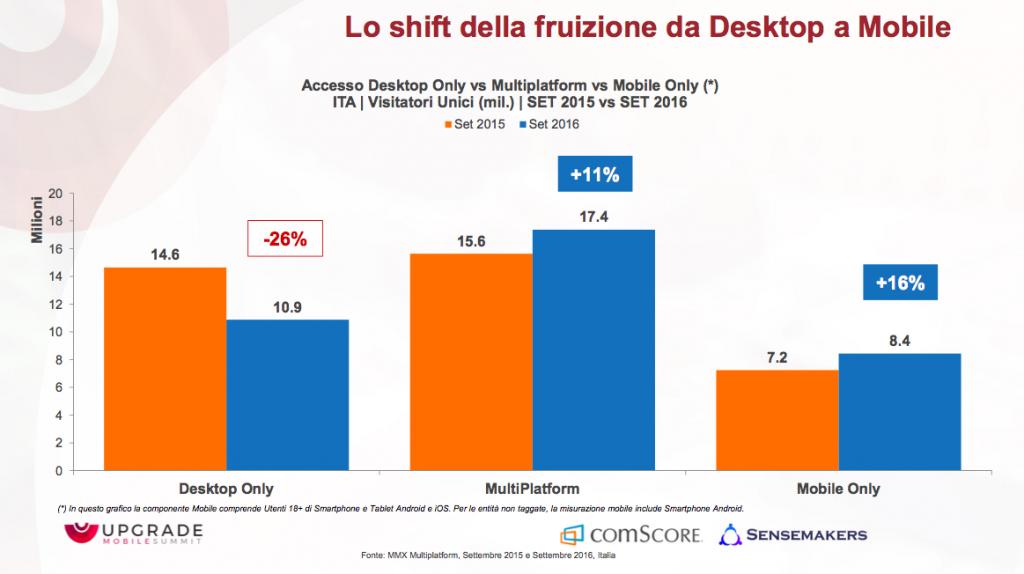 Audience online Italia 2016