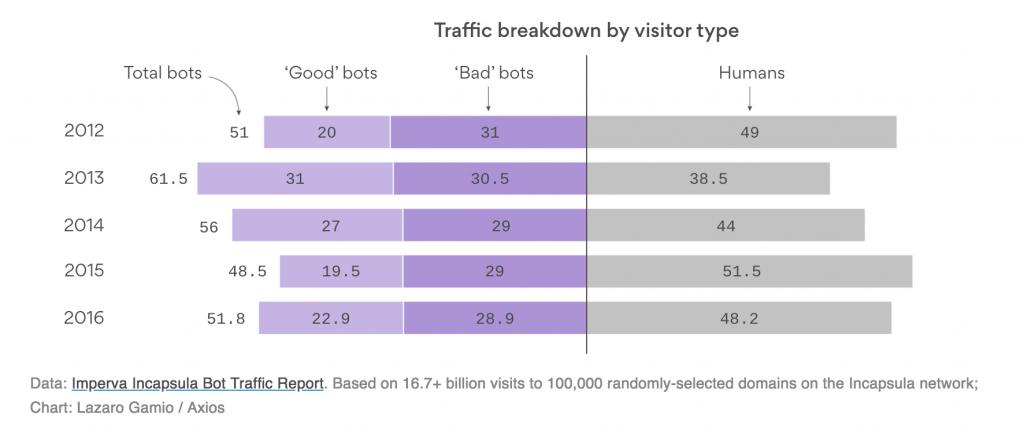 weekly marketing recap 13 febb bot