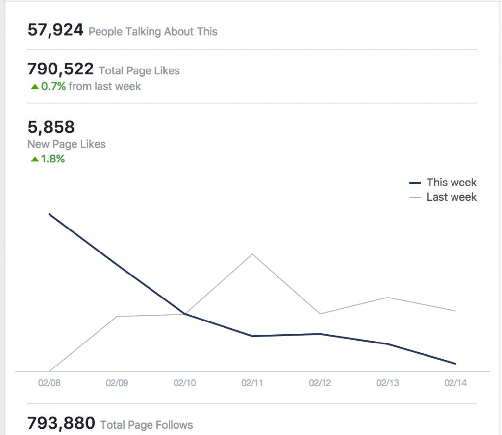 analisi pagina facebook mentana