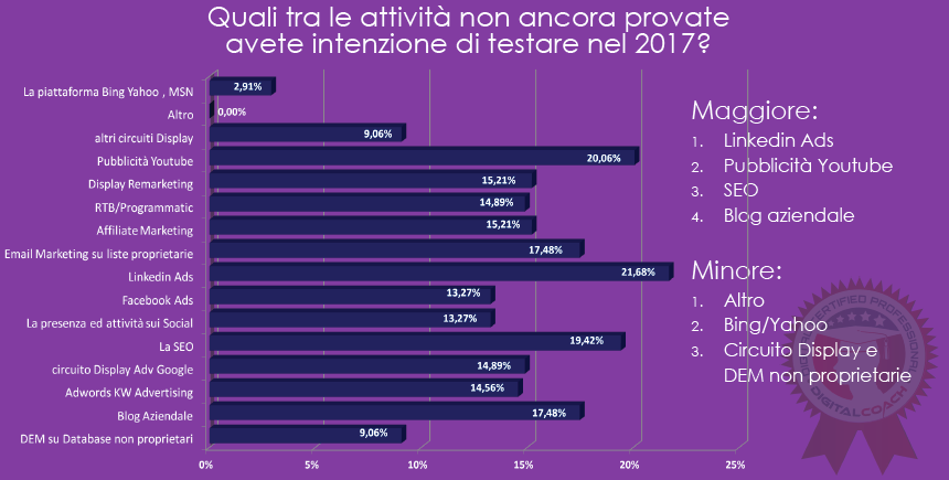 Attività digital marketing 2017