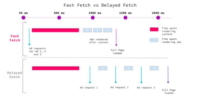 "AMP - tecnologia ""Fast Fetch"""