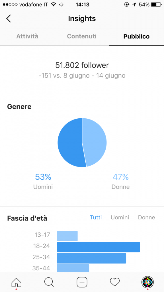 app instagramers analisi