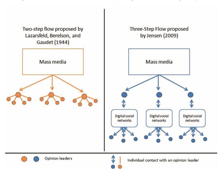 influencer e teoria della comunicazione 2