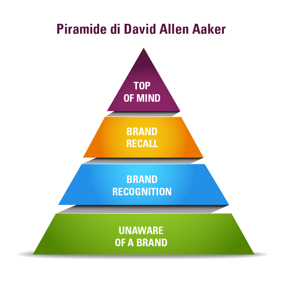piramide sulla brand awareness di david aaker