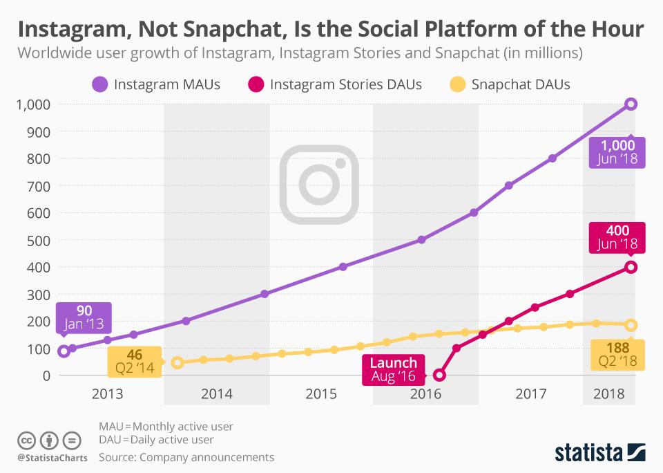 Instagram tasso di crescita