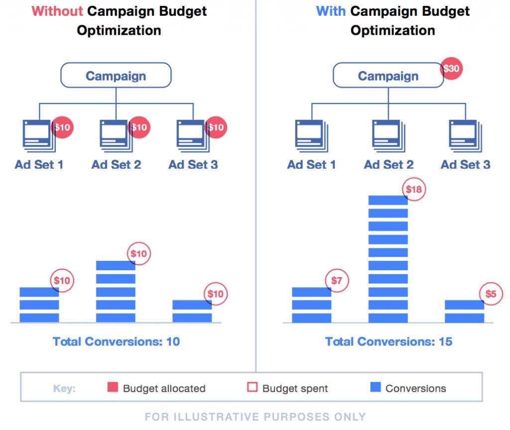 Facebook ottimizzazione campagne weekly marketing recap