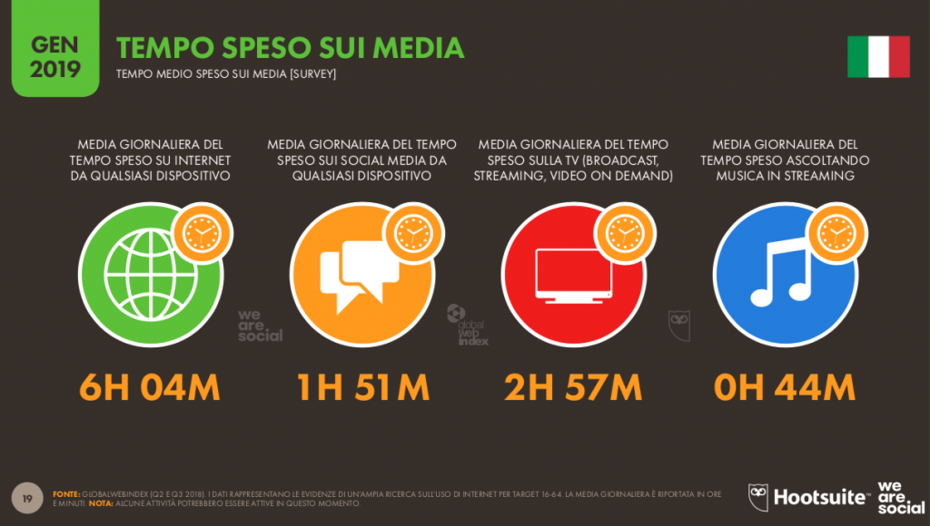 Tempo speso sui media global digital report 2019