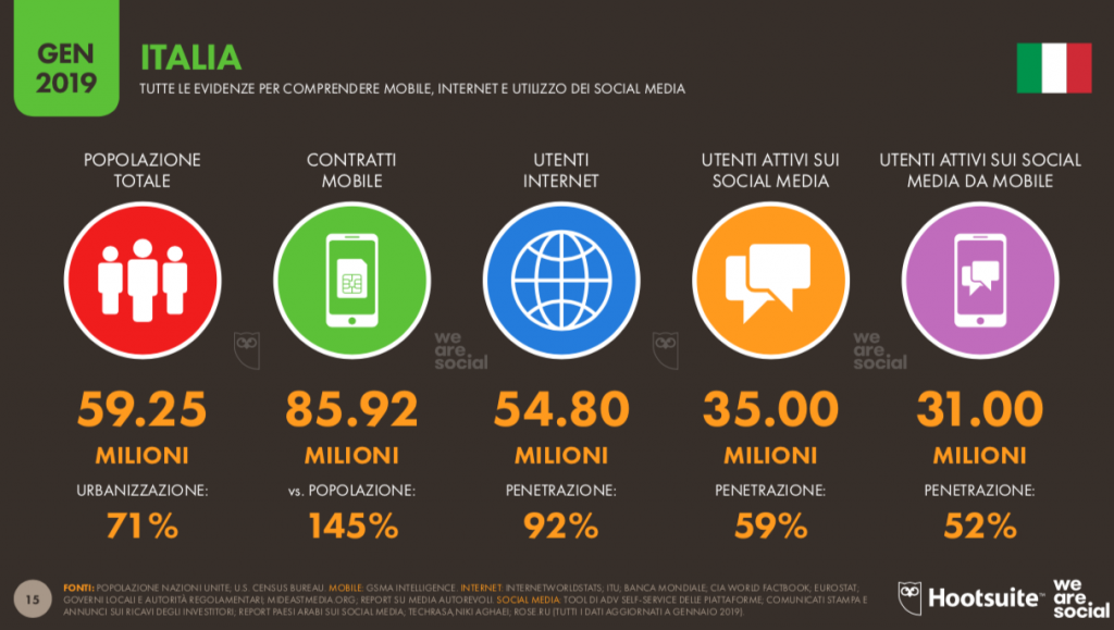 Utenti global digital report 2019