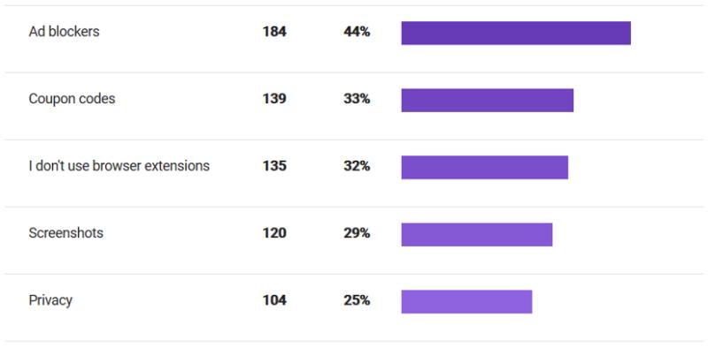 statistiche della ricerca microsoft riguardo quale estensioni sono più usate nei browser