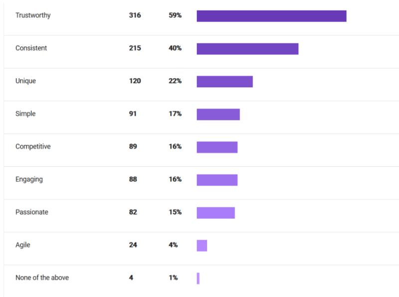 statistiche dai microsoft sugli utenti che scelgono la trasparenza come parametro di conversione