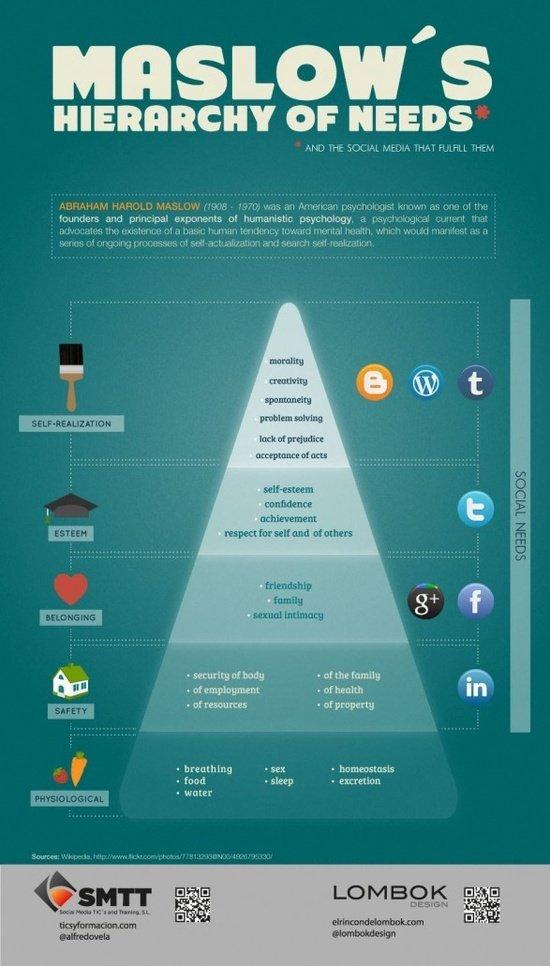 Quiz online piramide di maslow