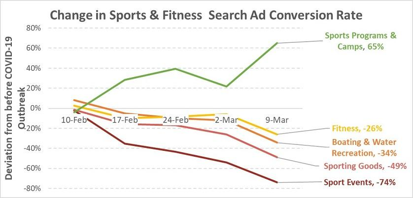 covid-19-google-ads-results-sports-and-fitness