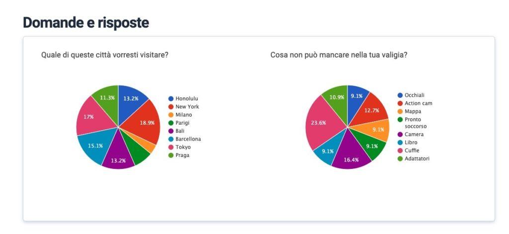 statistiche risposte al sondaggio