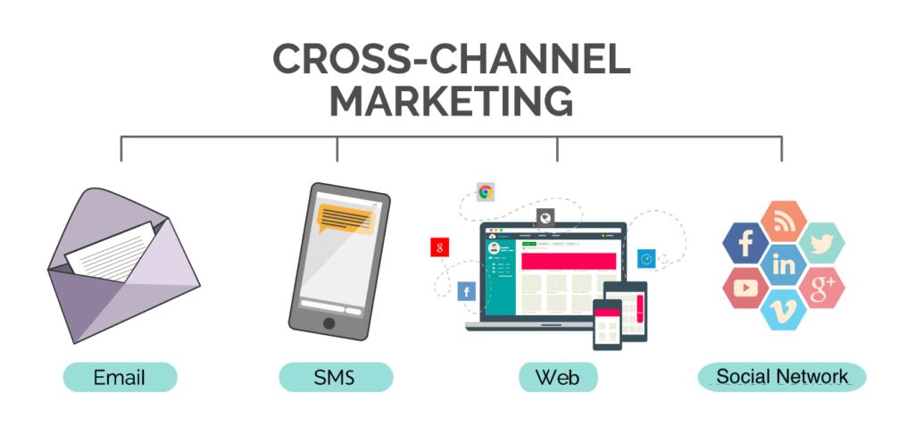 che cos'è il cross marketing
