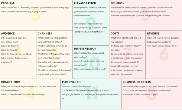 esempi di business plan da compilare