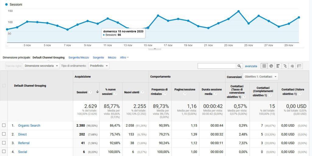 metriche del content marketing traffico