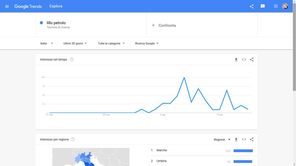 lillo petrolo google trends